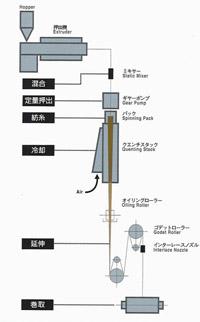溶融紡糸設備フロー図
